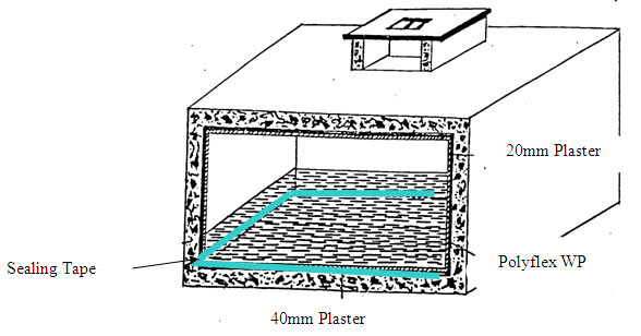 Water-proofing-System-for-Water-Tank